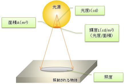 照明の測定量と単位 - 深圳市華...